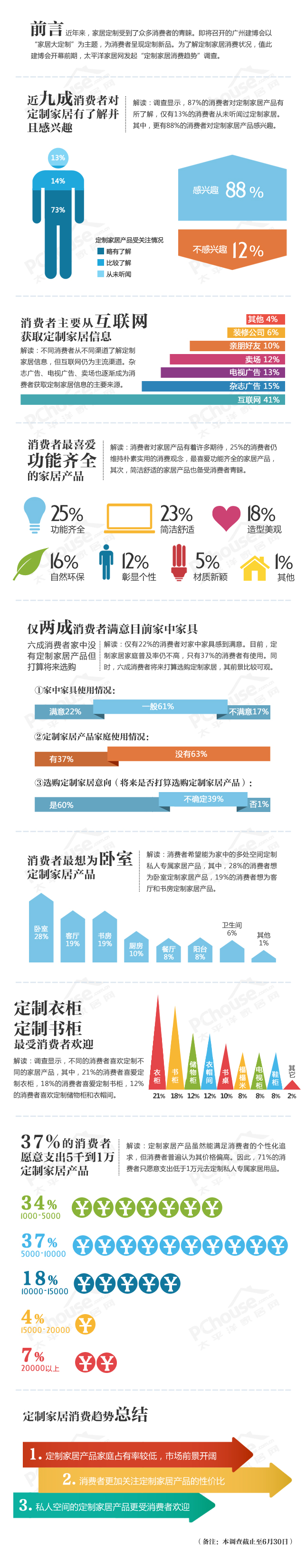 定制家居消费趋势调查