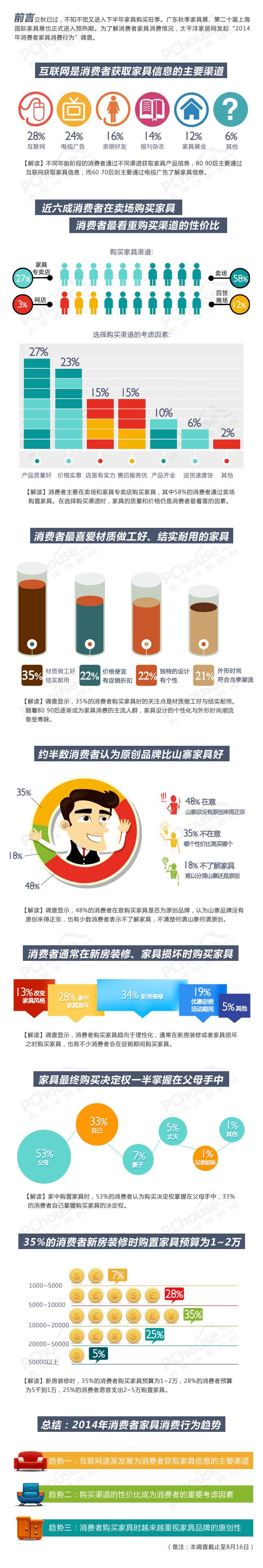 2014年家具消费行为调查