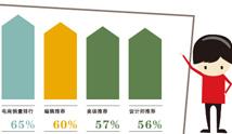 用数据图解家居行业