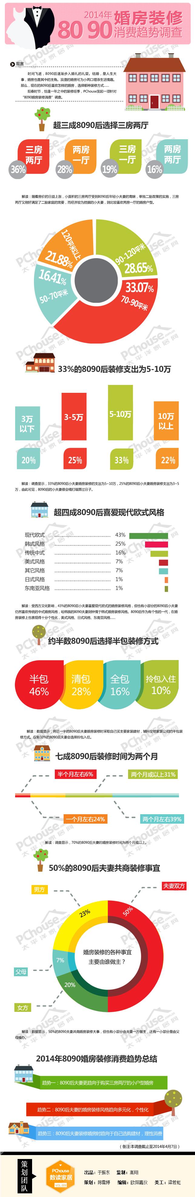 2014年8090婚房装修消费趋势调查