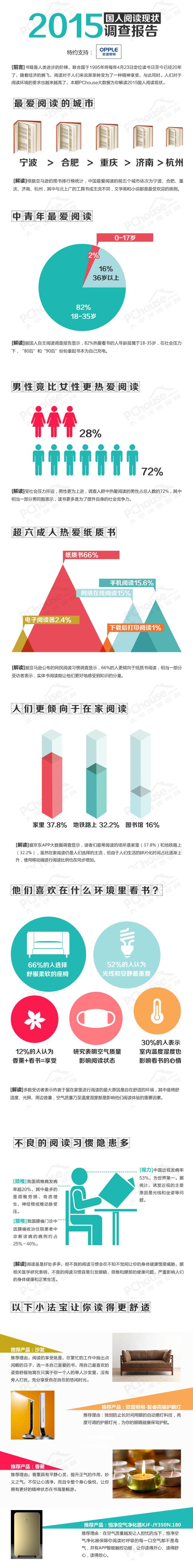 2015国人阅读现状调查报告