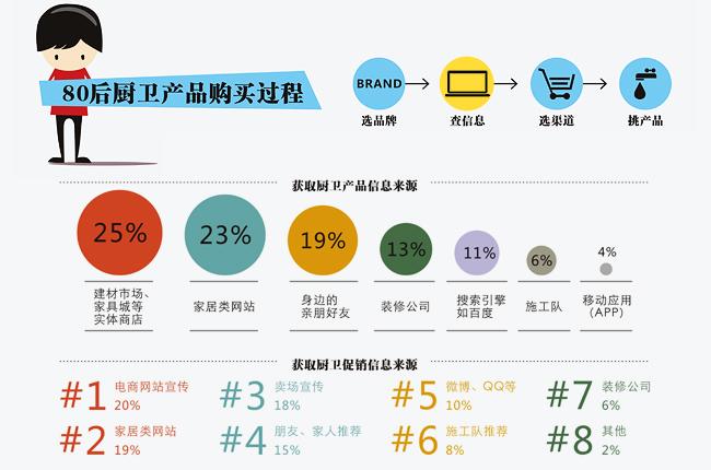 厨卫消费调查报告――产品信息来源