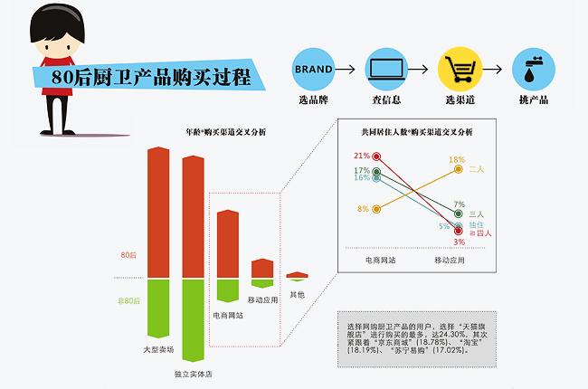 厨卫消费调查报告――购买渠道